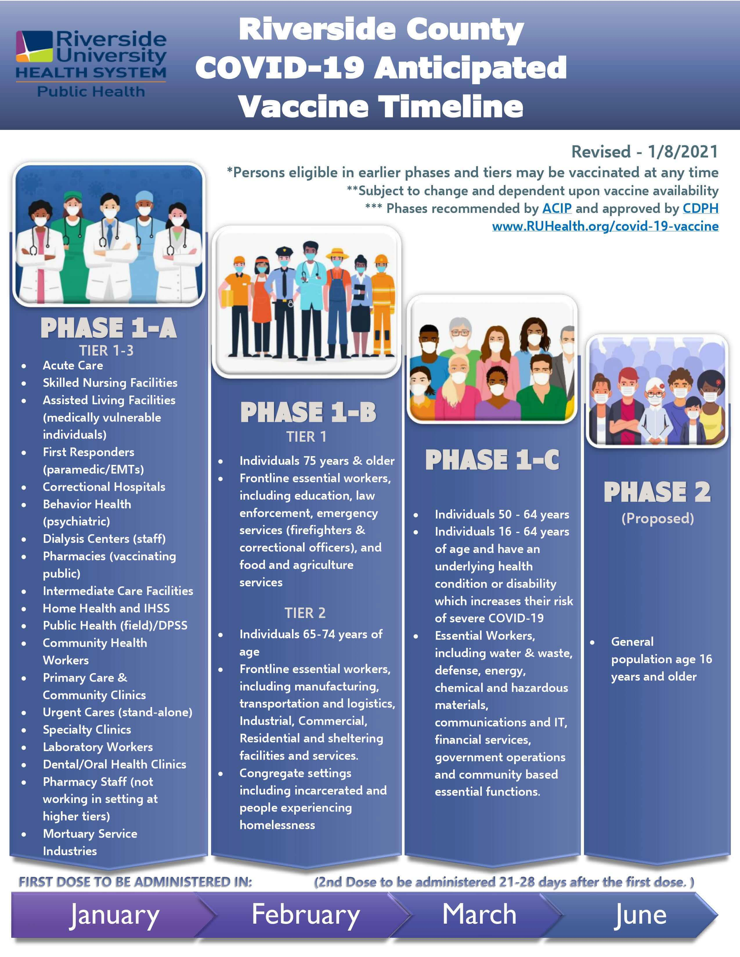 RCPH Vaccine Phases Timeframe 2021