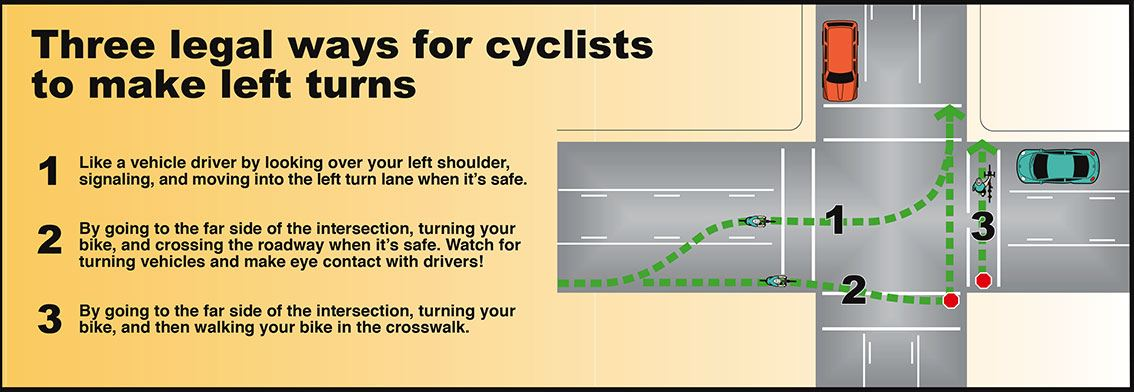 A graphic depicting information on bicycle safety (left turns)