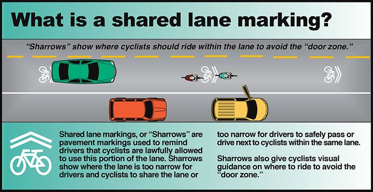 A graphic depicting information on bicycle safety (shared lane markings)